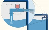 Infographic Showing How Water Treatment Device Works (IMAGE)